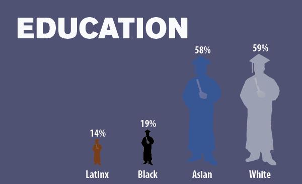 Education Data Image Asian American Chicagoans Report