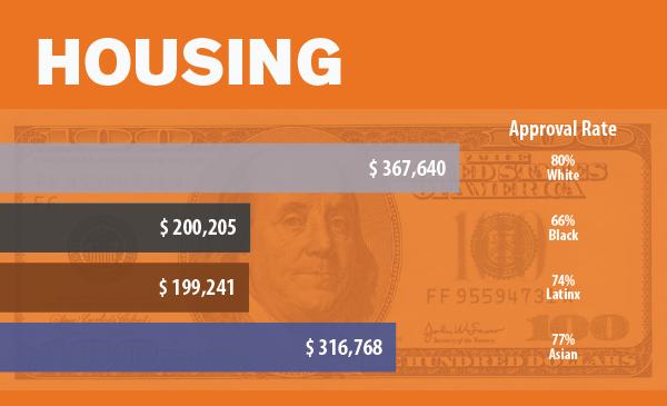 Housing Data Image Asian American Chicagoans Report