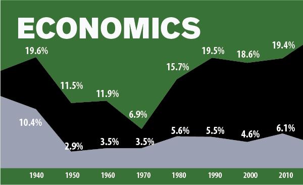 Economics Data Image Future of Black Chicago Report