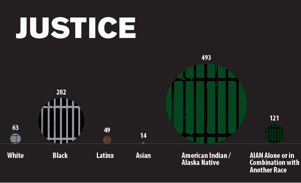 Criminal Justice Data Image Native American Chicagoans Report