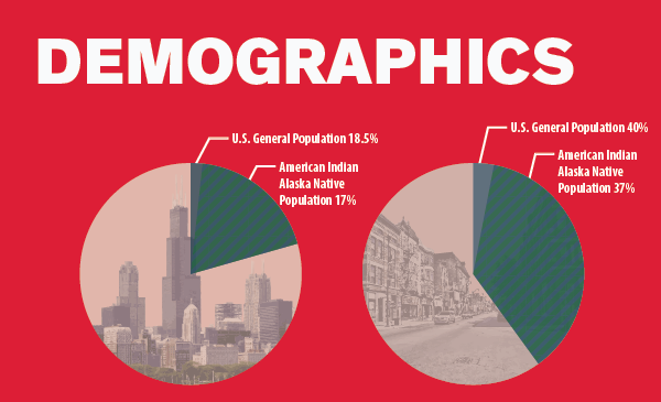 Demographics Data Image Native American Chicagoans Report