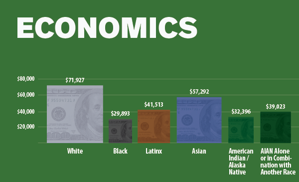 Economics Data Image Native American Chicagoans Report
