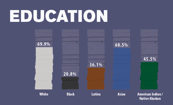 Education Data Image Native American Chicagoans Report