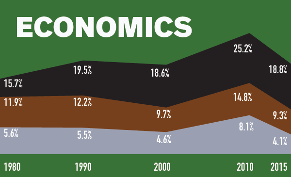 Economics Data Image Tale Of Three Cities Report